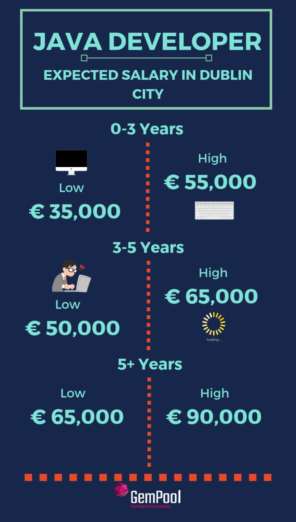 Java Developers Salary in Ireland