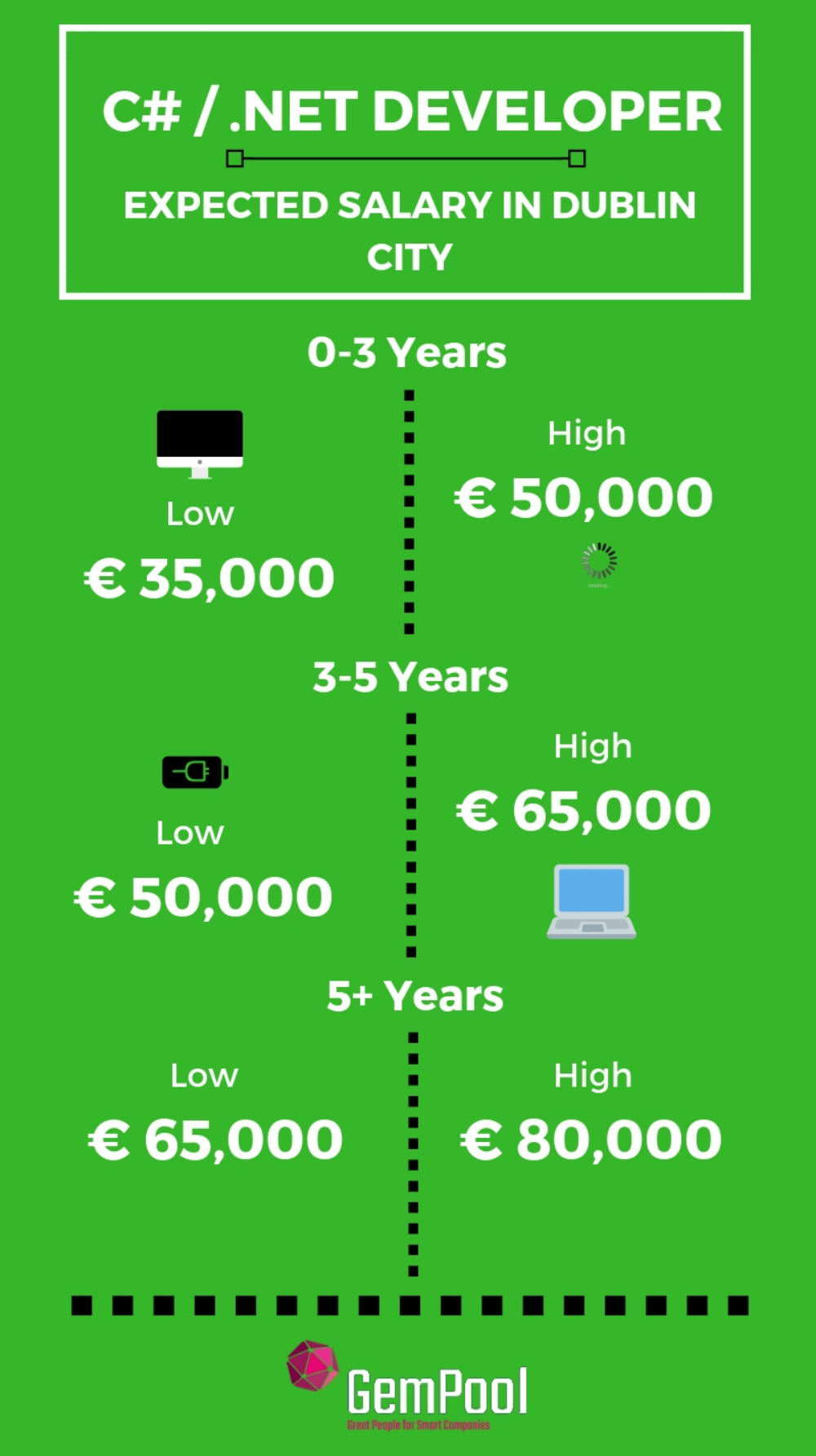 C sharp and Net developers salary in Ireland