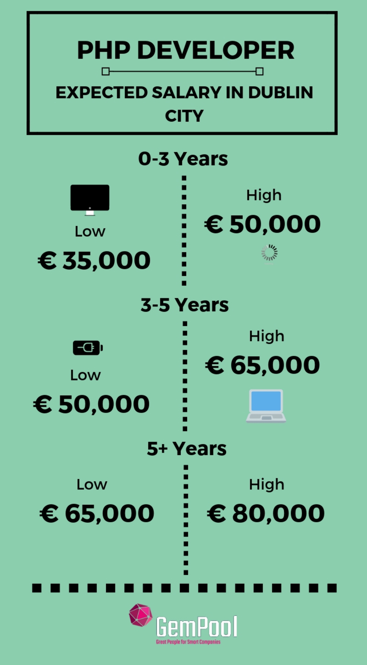 PHP developers salary in Ireland