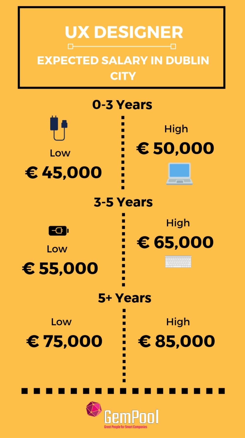 UX developers salary in ireland