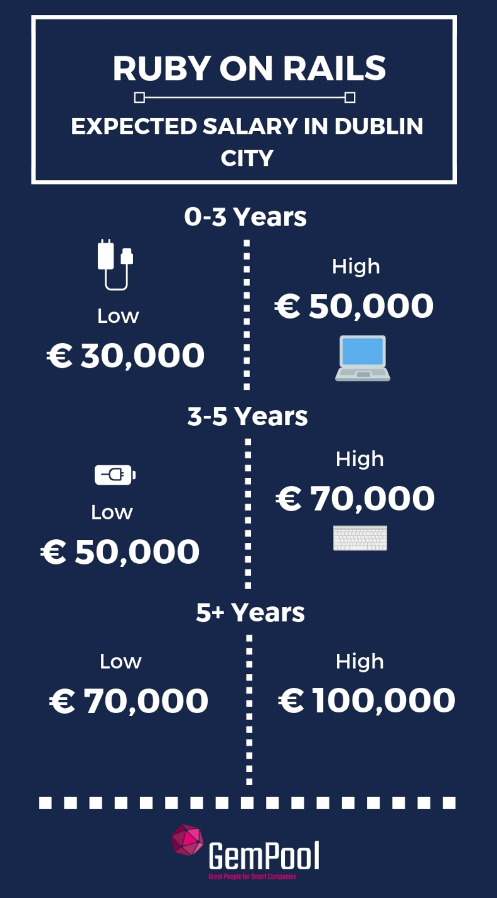 Ruby on rails developers salary in ireland