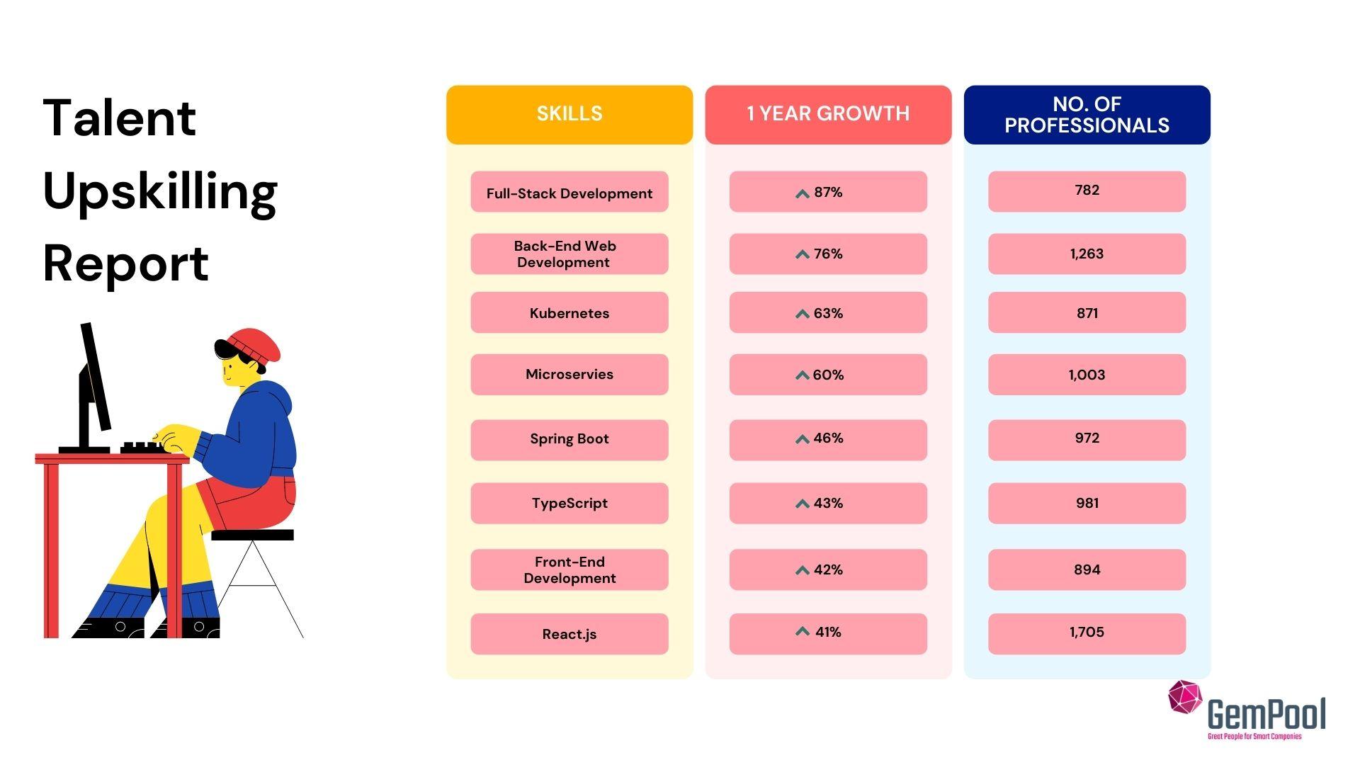 Upskillin talent in IT jobs market in Ireland