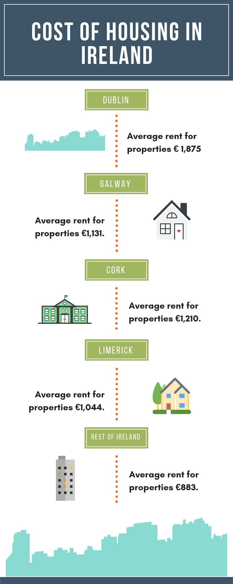 Rent cost in Dublin, Ireland