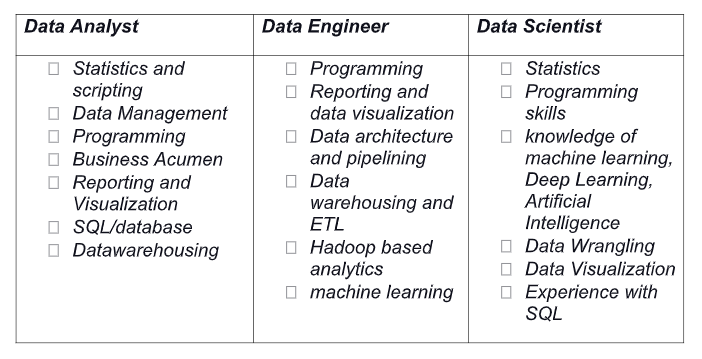 Different skill sets required for Data Analyst, Data Scientist and Data Engineer