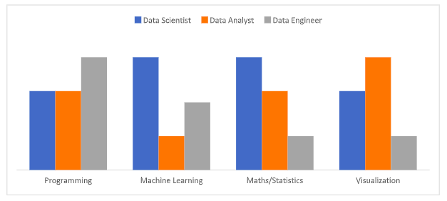 Different skillsets in Data Science Graph