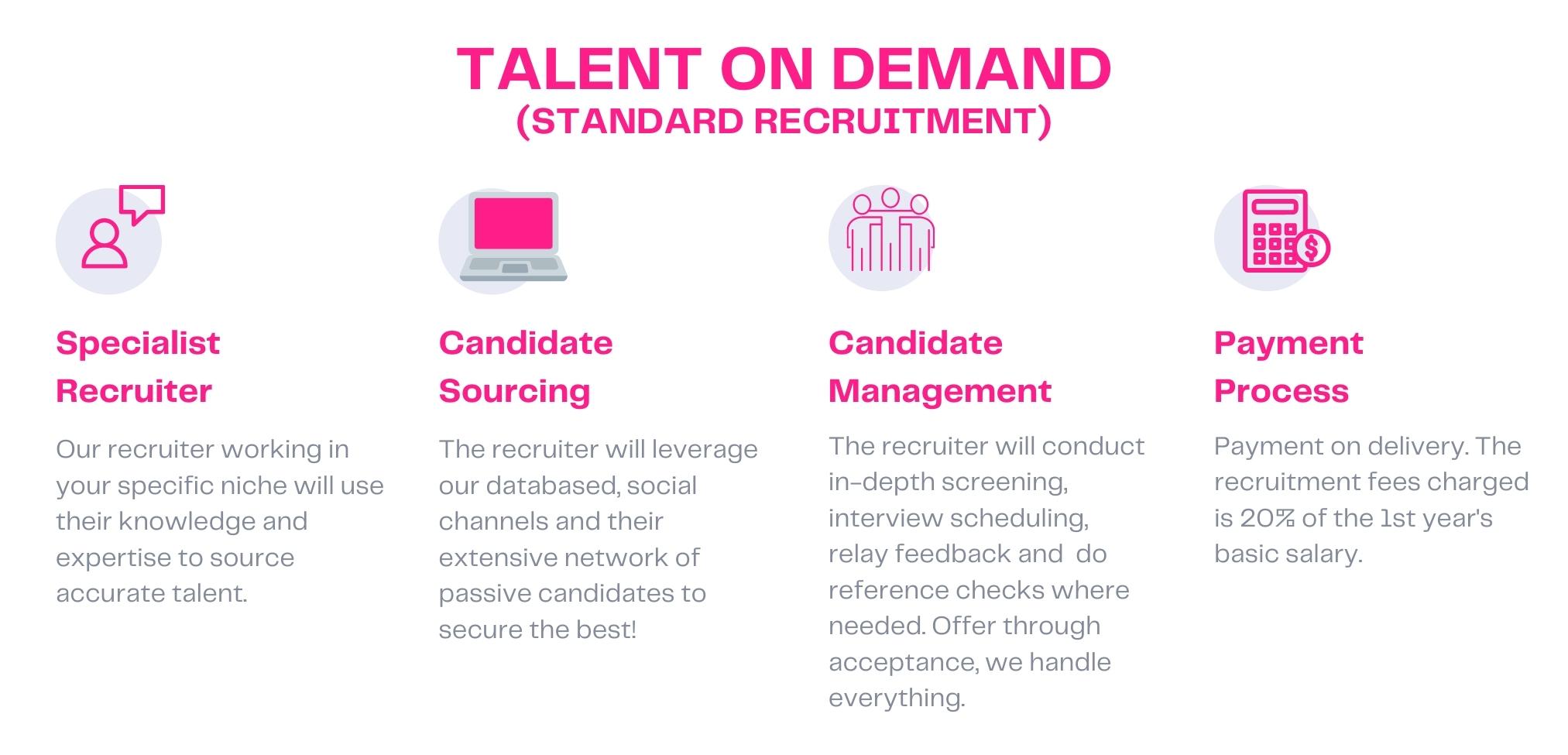 talent on demand standard recruitment