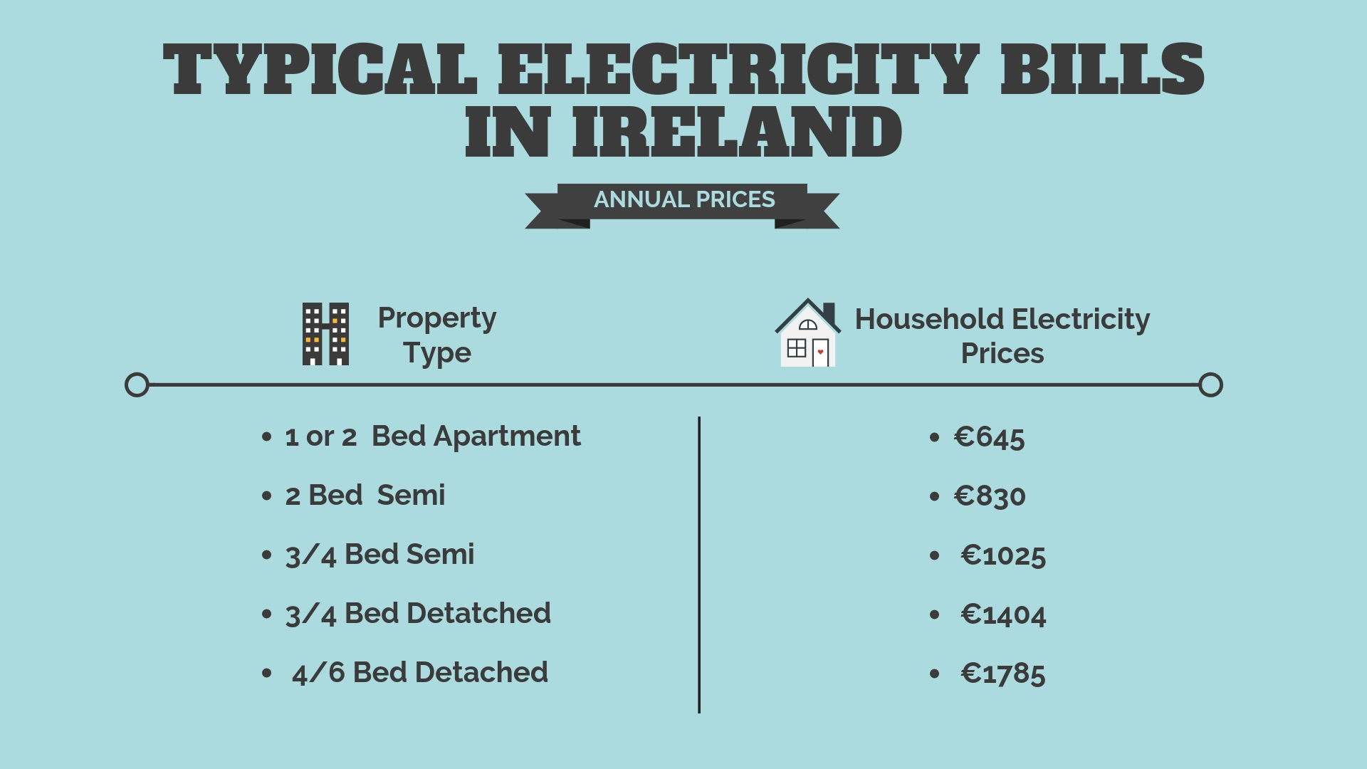 Utility cost in Ireland