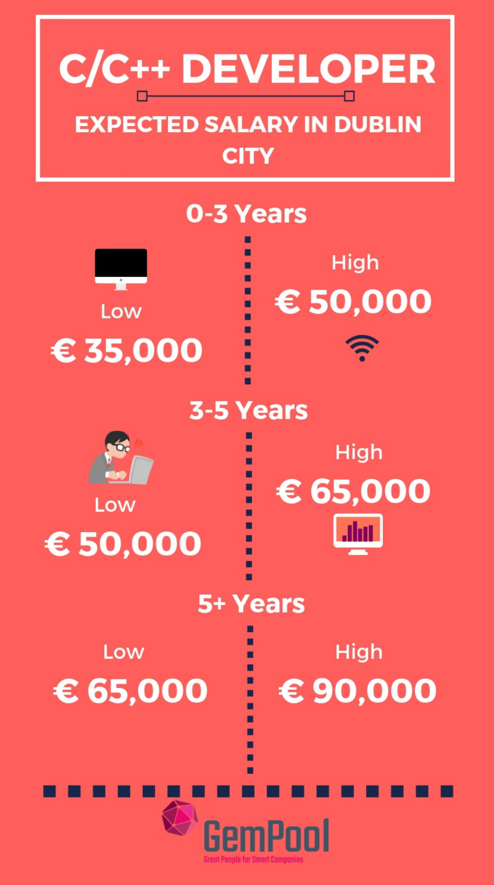 developers salary in ireland