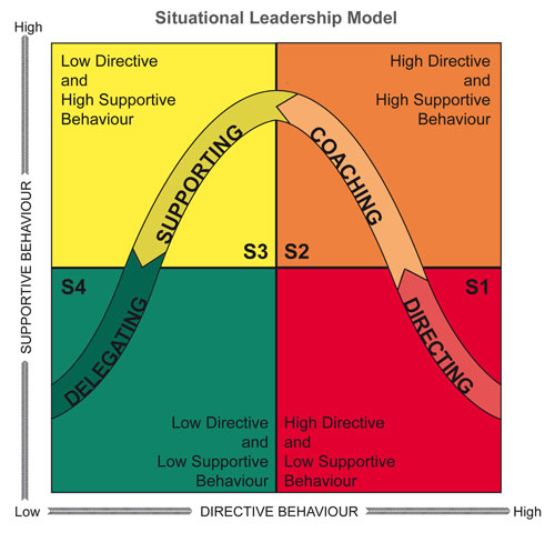 Situational Leadership Model for Managers to adopt